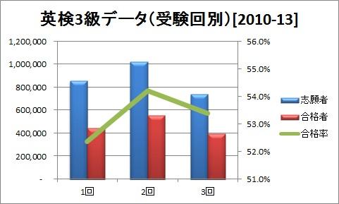 英検3級データ(受験回別)