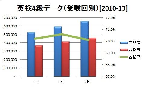 英検4級データ(受験回別)