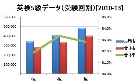 英検5級データ(受験回別)