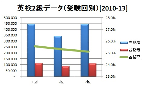 英検2級データ(受験回別)