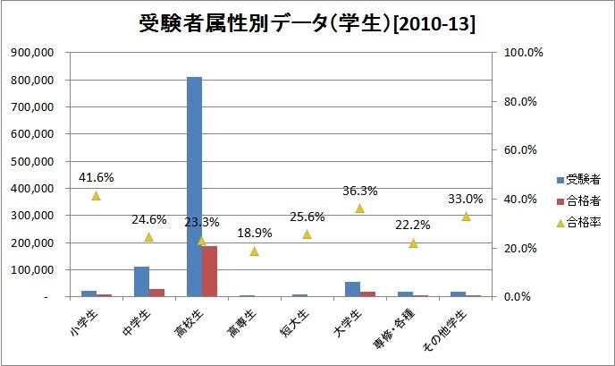 英検2級受験生属性別データ(学生)