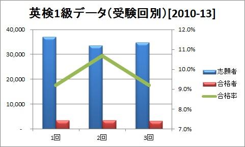 英検1級データ(受験回別)