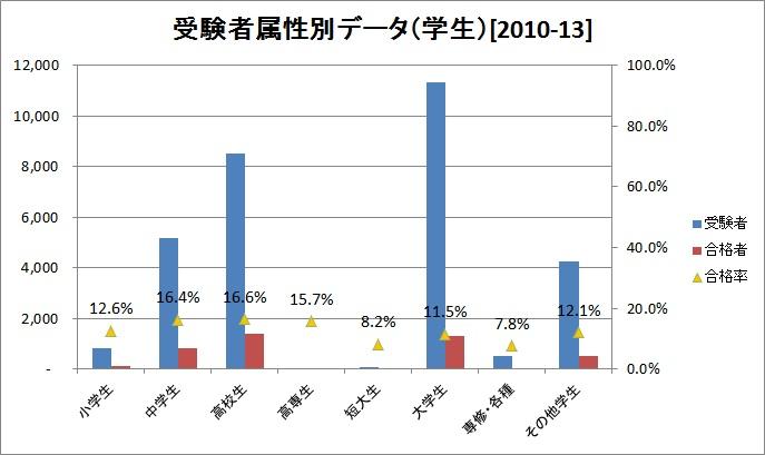 英検1級受験生属性別データ(学生)