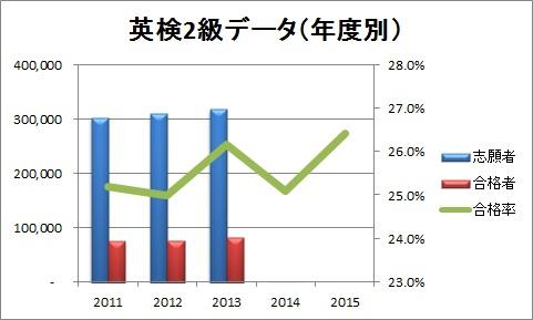英検2級データ(年度別)