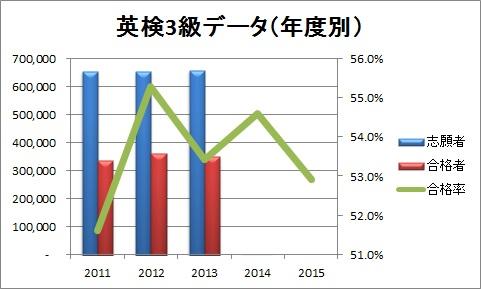 英検3級データ(年度別)