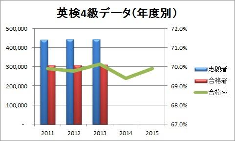 英検4級データ(年度別)