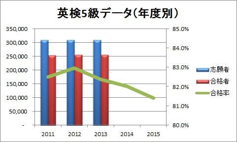 英検5級データ(年度別)